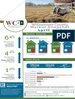 Williamson County Housing Statistics - April 2018