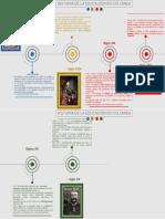 Timeline Historia Educación en Colombiapptx.pptx