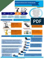 Infografia Automatización Industrial