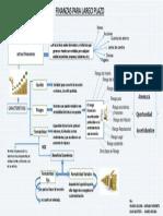 Finanzas Para Largo Plazo- Mapa Conceptual