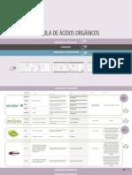 2tabla Comparativa Acidos Organicos Nutrinews Edu-2