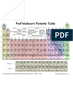 Printable Periodic Tablecol