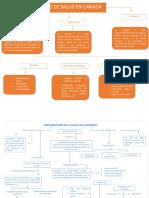 MAPAS de los modelos de salud de cuba, canada y colombia