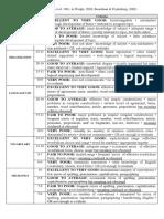 ESL Composition Profile Edited