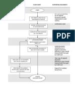 Flow Chart Wes Edu Assessment