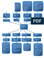 Admon Publica mapa conceptual