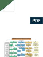 Mapa Conseptual de Fundamentos