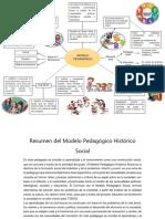Modelo Pedagógico Histórico Social