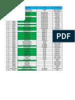 Status ISDP SIR-ATP Target April 2018