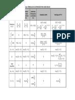 Tabla Resumen Procesos Termodinamicos Para Gas Ideal
