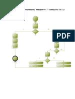 DIAGRAMA DE MANTENIMIENTO PREVENTIVO Y CORRECTIVO DE LA IMPRESORA 3D.docx