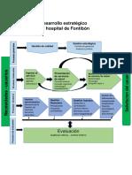 Desarrollo Estratégico.docx Del Manual de Funciones