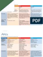APICS Certification and Endorsement Comparison Chart 7-6-15
