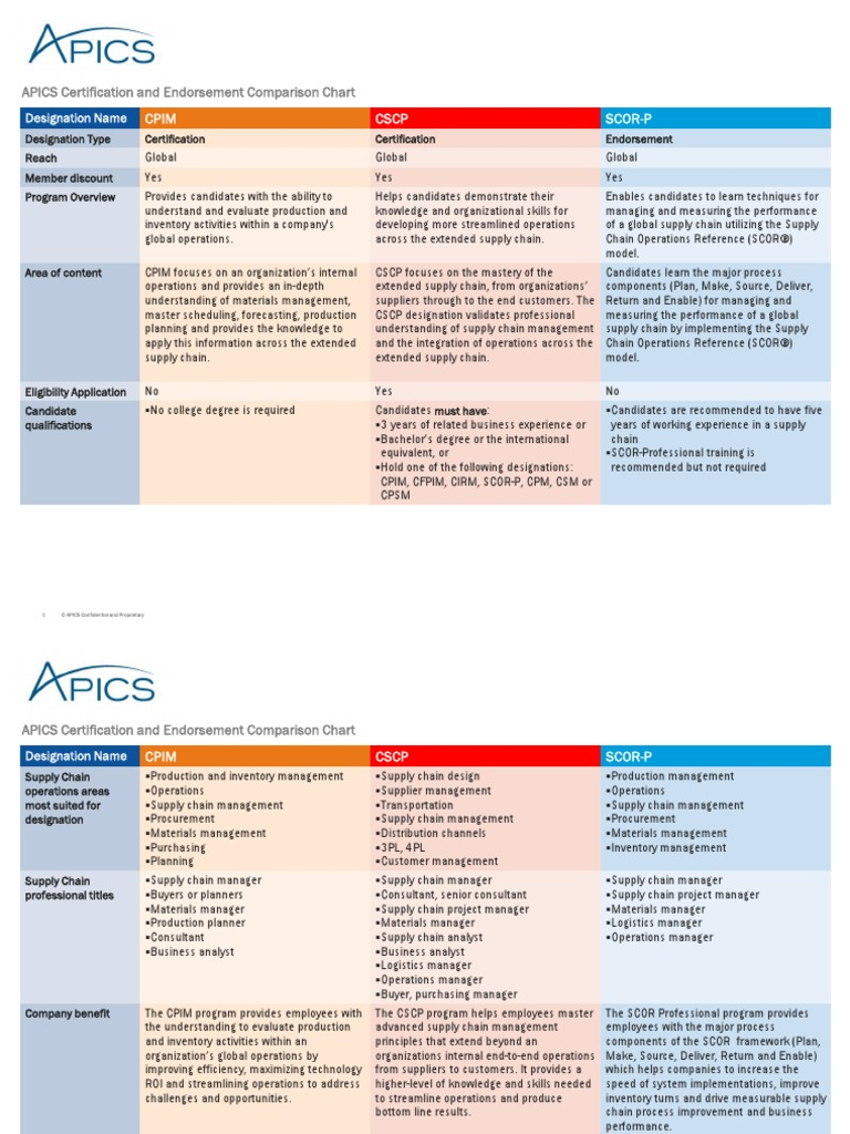 Apics Certification And Endorsement Comparison Chart 7 6 15 Supply