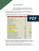 Designacion de Las Roscas