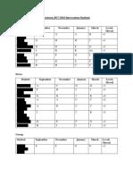 burleson intervention data