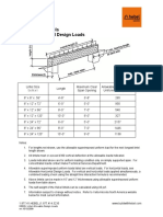 Lintel Allowable Design Loads