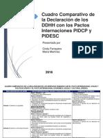 Cuadro Comparativo de La Declaracion de Los Derechos Humanos Con El Pacto Internacional Civiles y Politicos y El Pacto Internacional Economico