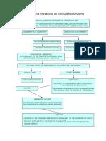 Flowchart Investigation Procedure on Consumer Complaints