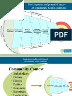 Coalition Model
