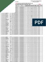 Ds Dự Kiến Sv Đủ Điều Kiện Xét Hb Kkht Hk i 2017-2018 (p1)