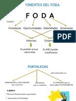 Componentes FODA