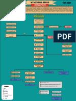 Myasthenia-gravis Concept Map