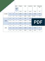 Adsorbsi Batubara Dengan NaOH 1 M (Tabel Dan Grafik)