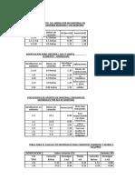 Dosificaciones de Concreto y Mortero