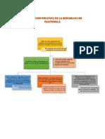 Costitucion Politica de La Republica de Guatemala