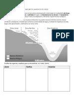 5º básico .Ciencias  naturales. Tipos de Zonas Marinas. Características de los  océanos.
