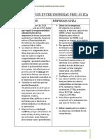 Comparaciones Entre Empresas Peru-suiza
