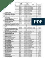 Lista Instituţiilor Medico-sanitare Contractate de CNAM în Anul 2018