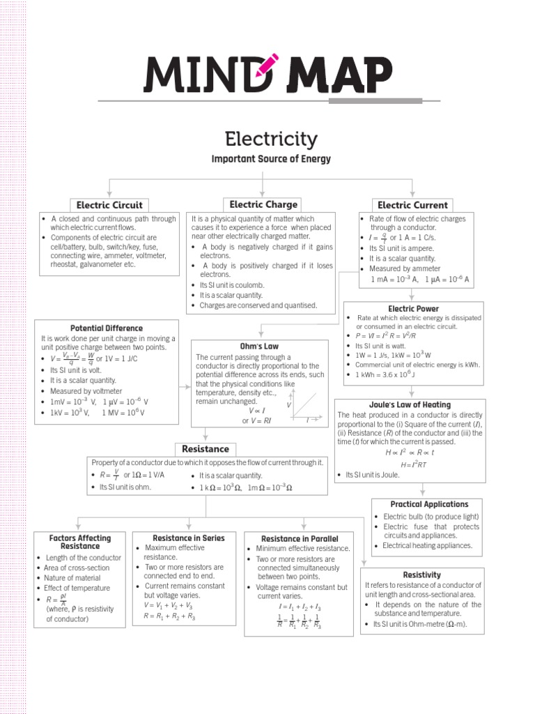 Electricity Mind Map Electrical Resistance And Conductance Potential Difference In Series Across A Circuit