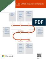 Office 365 Business Basics Training Roadmap