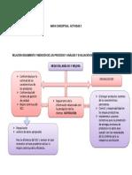 Mapa Conceptual Actividad 3evaluacion