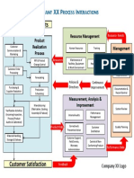 Process Interactions.pdf