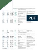 Word List for Fce