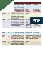 Cuadro Resumen de Tipos de Carta Auditoria