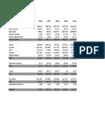 Valuation Ipca