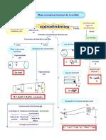 mapaconceptualhidrodinmica-160127184818