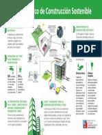 Infografia Codigo Tecnico de Construccion Sostenible