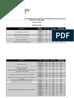 PIBID - Resultado Final