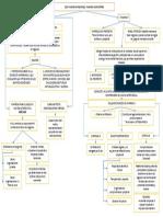 Etica Mapa Conceptual