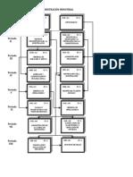 Flujograma Maestría en Administración Industrial