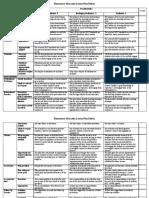 Pre Elementary Education Lesson Plan Rubric