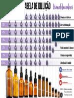 AromaEducadores - Tabela de Diluicao