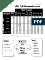 035 - IPA Chart English Full