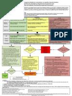 AAP Pneumonia Algorithm 2017