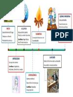Historia Quimica